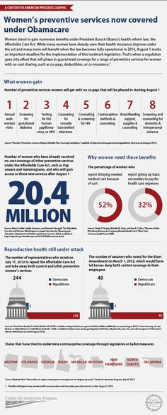 lesbian health infographic - Google Search