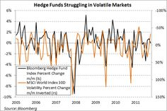 August 31, 2012: Hedge Funds Struggling in Volatile Markets (source:  Michael McDonough  @M_McDonough)