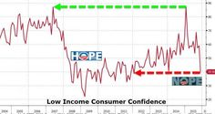 """For Low Income Americans, All """"Hope"""" Is Gone   Zero Hedge"""