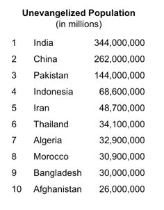 Top 10 Unreached Populations for Missions.