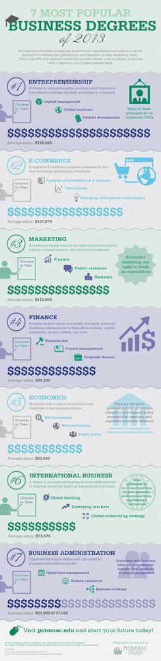 Las 7 carreras más populares de 2013 para empresa #infografia #infographic #education #FinanceMajor