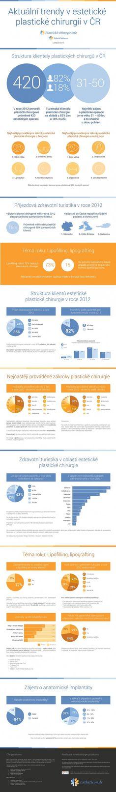 Aktualni trendy v esteticke plasticke chirurgii v CR - infografika