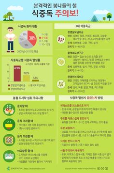 [Korean] 본격적인 봄나들이 철, 식중독 주의보! #infographic #food Point Of Purchase, Health And Safety, Infographic, Health Fitness, Exercise, Healthy, Ejercicio, Infographics, Point Of Sale