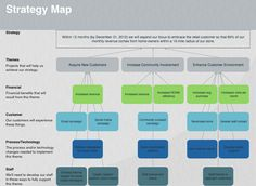 Strategy Map Strategy Map, Strategy Business, Business Marketing, Strategic Planning Process, Retail Customer, Showroom Design, Design Thinking, Boss Lady, Hustle