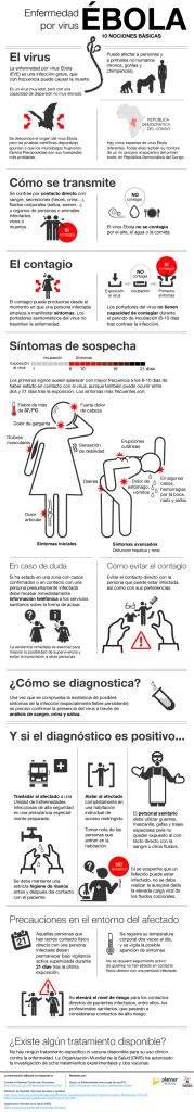 10 nociones básicas y fiables sobre el ébola #infografia #infographic #health vía planneandosalud.info Media Web, Information Graphics, Social Media, Health, Nursing, Medicine, Emotional Development, Health Tips, Being Positive