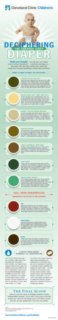 The Color of Baby Poop and What It Means (Infographic) HealthHub from Cleveland Clinic