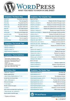WordPress Cheat Sheet #Infographic #blog                                                                                                                                                                                 More