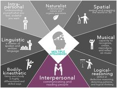 8 types of intelligence IQ EQ musical linguistic intrapersonal interpersonal kinesthetic naturalist spatial logical reasoning Types Of Intelligence, Emotional Intelligence, Multiple Intelligences Survey, Interpersonal Relationship, Learning Styles, Understanding Yourself, Stress, Teaching, Tips