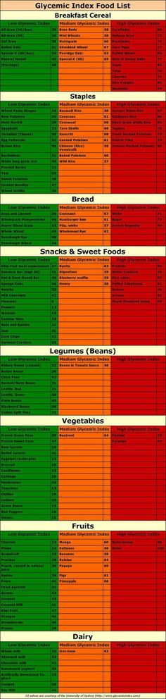 Glycemic Index Food List with Slow and Fast Carbs | Low Glycemic Foods Low Glycemic Diet, Glycemic Index, Carbohydrate Diet, Diabetic Living, Healthy Living, Low Gi Foods, Menu Dieta, Diabetes Information, Pcos Diet