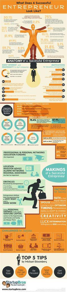 What Does A Successful Entrepreneur Look Like? #Infographic #Entrepreneur #business مالذي يفعله رائد الأعمال الناجح؟