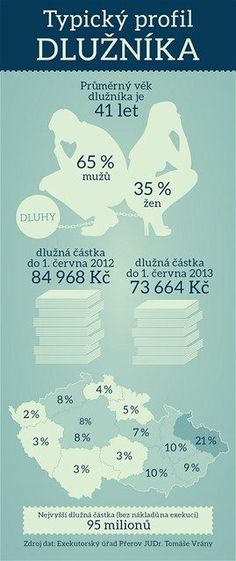Typicky profil dluznika - infografika