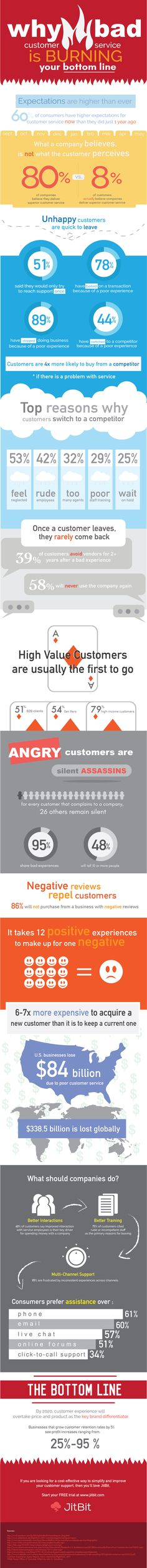 Why Bad Customer Service Is Burning Your Bottom Line #Infographic #Business #CustomerService