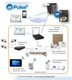 adt_pulse_ecosystem_with_icontrol_large.jpg (739×817)