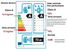 Lastik alırken dikkat edilmesi gereken en önemli kriter AB etiket değerleri olmalıdır. 2012 Kasım ayında başlayan bir uygulamayla artık satışı yapılan tüm lastiklerin üstünde bulundurulması zorunlu olan bu değerler, Islak fren performansı, Yakıt tasarrufu ve Gürültü seviyesi hakkında oldukça önemli bilgiler içermektedir.