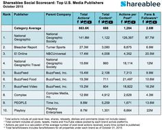Top 10 Media Publishers for October 2015: Instagram Paying Off for E! Online