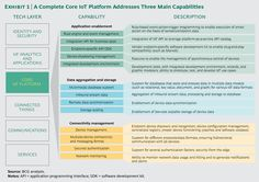 A Complete Core IoT Platform should have at least these 3 main capabilities - BCG