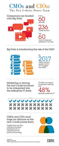CMO'S and CIO's: the new power team [Infographic] Social Marketing, Digital Marketing, Marketing Tools, Types Of Innovation, Managing People, It Management, Digital Technology, Big Data, Ibm