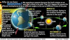 earth's axial tilt and seasons | Earth's tilt affects seasons. In this graphic, distances and sizes are ...