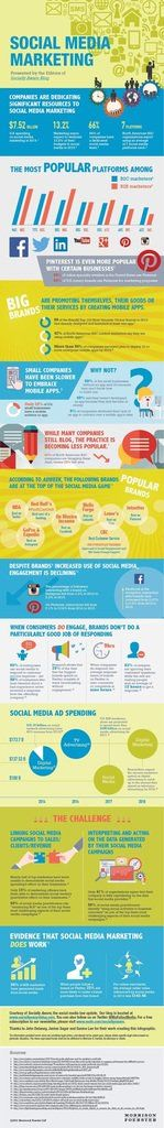Examining the current state of #SocialMedia
