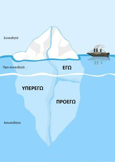 Iceberg Metaphor structural model for psyche. Structural Model, Law Of Karma, Coping Mechanisms, Sigmund Freud, Life Plan, Transform Your Life, Subconscious Mind, Life Purpose, Dream Life