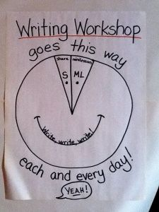 A good visual for driving home the point that the students are ACTUALLY writing for most of the period during writing workshop!