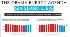 The Obama Energy Agenda: Gas Prices | The White House #mnCERTs