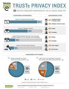 #TRUSTe Privacy Index - Consumer awareness of #Cookie legislation