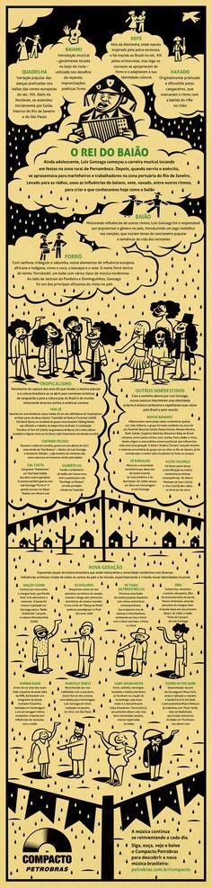 Para homenagear o nosso Rei do Baião, preparamos um infográfico mostrando um pouco da história da música nordestina, desde Gonzaga até os dias de hoje, quando a nova geração ainda carrega suas influências e cria novas sonoridades pelo Brasil e pelo mundo.