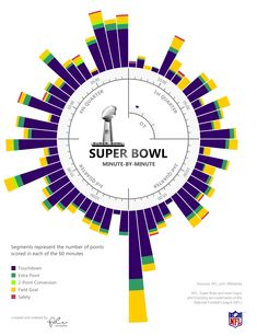 Super Bowl Scoring - Minute by Minute (Interactive)