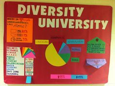 Resident Assistant Bulletin Boards March 1000+ ideas about diversity bulletin board on pinterest ...
