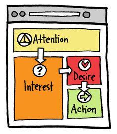 Good basic website principles :)