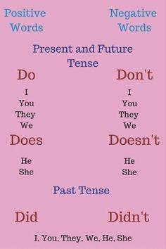 English Grammar For Kids, English Grammar Rules, Learning English For Kids, Teaching English Grammar, English Grammar Worksheets, English Sentences, English Writing Skills, English Vocabulary Words, Learn English Words