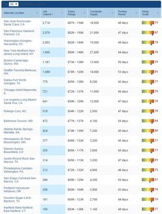 US Top Markets