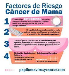 Factores de riesgo de cáncer de mama
