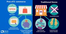 E-commerce is a highly popular way to conduct business because of the faster connectivity and the highly effective online tools provided by the Internet. The online sales made much easier and faster by eCommerce help the businesses yield far greater revenues in sharp contrast with the traditional methods of commerce.