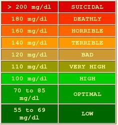 What Do My Cholesterol Levels Mean? PLEASE everyone take this serious. I learned the hard way. Mine got out of control. My medicine sent my Creatine Level up and my doctor had a hard time getting it down. I was so scared I was gonna die. It was very painful and I hope I never go through that again.