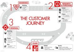 Suncorp Insurance – Customer journey graphic by Tim Pryor, via Behance Design Ios, Web Design Trends, Tool Design, Graphic Design, Experience Map, Customer Experience, Customer Service, Design Thinking, Business Branding