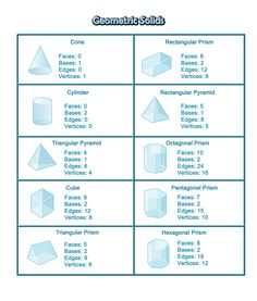 geometric solids nomenclature cards--cut up for matching with actual solids