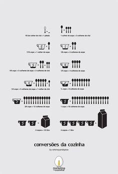 Tabela de conversão de medidas e pesos de cozinha