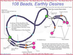 Explanation of the different parts of Juzu Beads