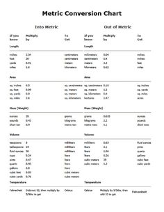 metric conversion table | METRIC CONVERSION CHART - PDF Printable