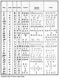 Comparative Pre-Islamic Scripts