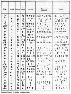 Comparative Pre-Islamic Scripts