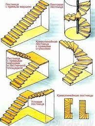 Resultado de imagen para ширина лестницы в частном доме