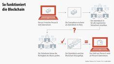 Die Finanzbranche ist besessen von der Blockchain