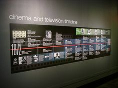 timeline display