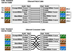 ethernet wiring color general wiring diagram information u2022 rh velvetfive co uk ethernet cable wiring color codes