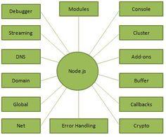 nodejs_concepts.jpg (379×316)