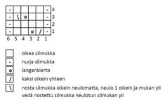 Pitsijoustin - 52 sukanvartta – Neulovilla Periodic Table, Diy And Crafts, Knitting, Words, Pattern, Blog, Crochet, Periodic Table Chart, Tricot