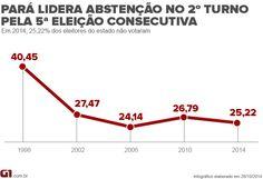 Pará lidera ranking de abstenção no 2º turno pela 5ª eleição consecutiva http://glo.bo/1tcXZjV